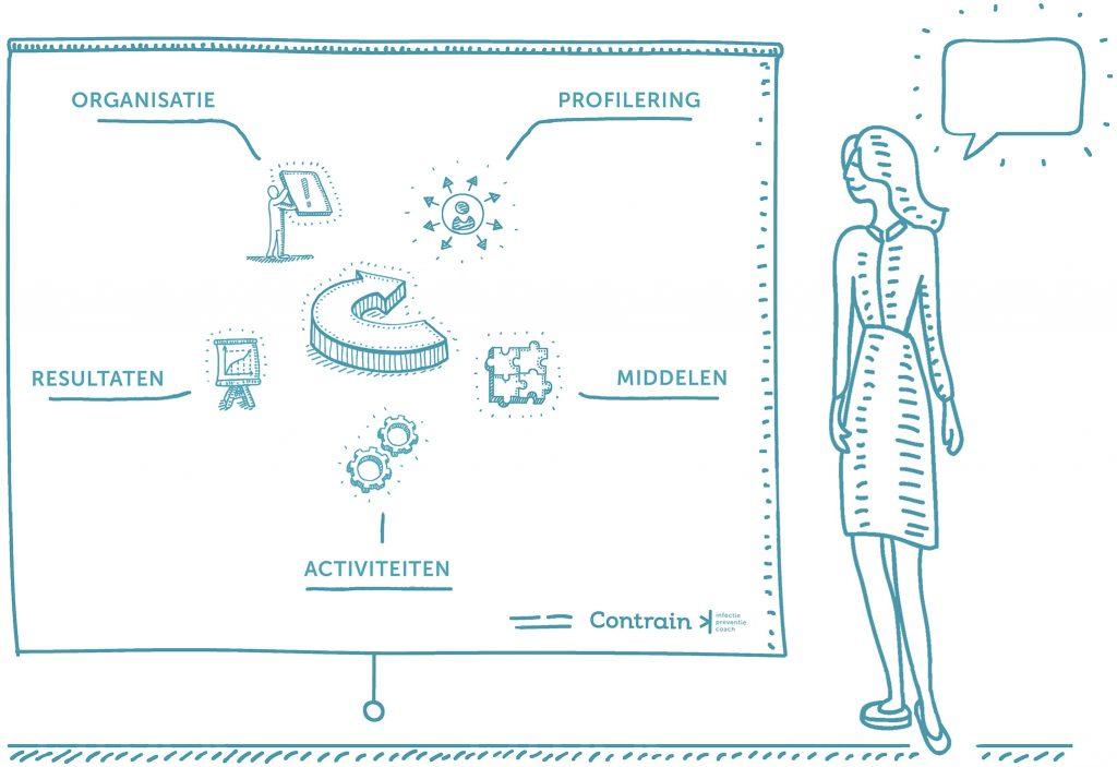 Contrain Kwaliteitassessment infectiepreventie Schema Illustratie